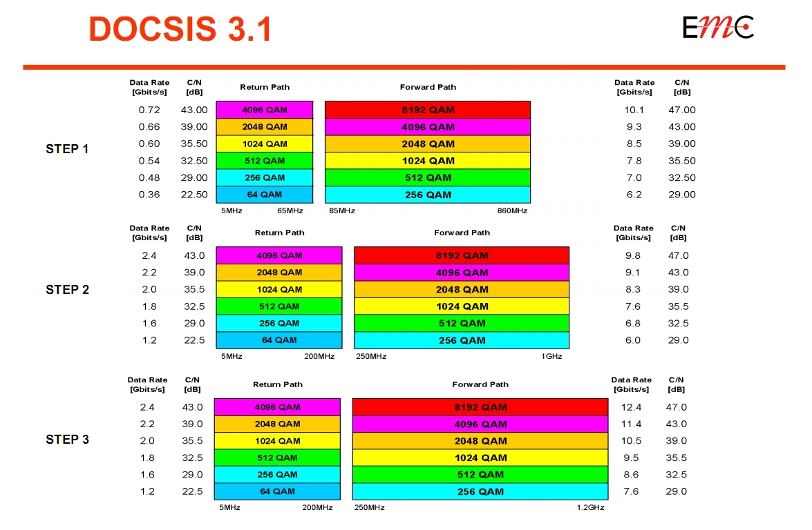 DOCSIS_3.1_Table